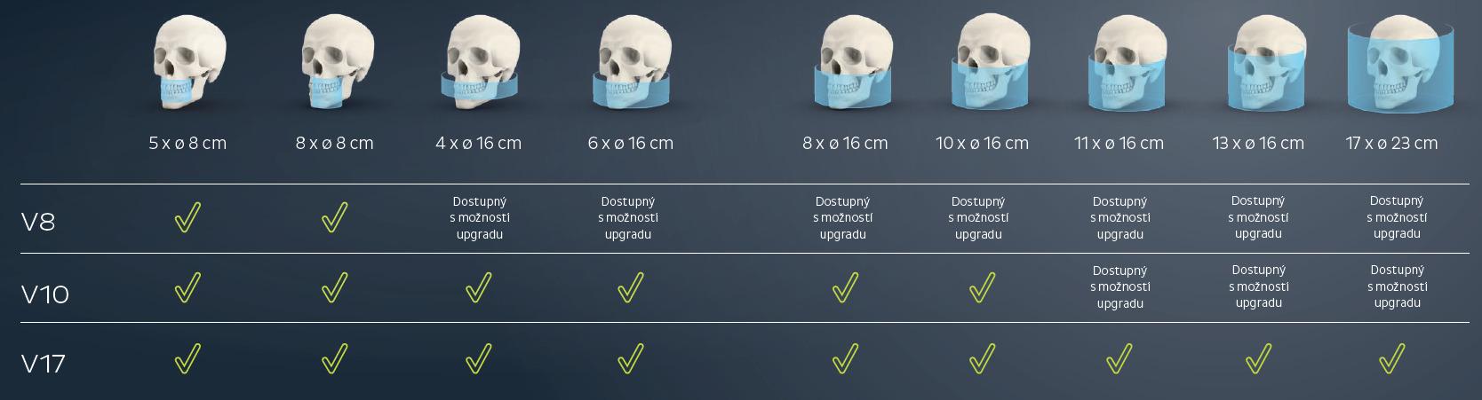 Dentální CBCT KaVo OP 3D Vision velikosti zobrazované oblasti