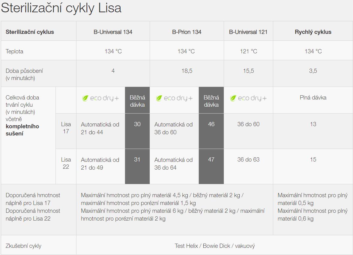 Sterilizační cykly autoklávu Lisa