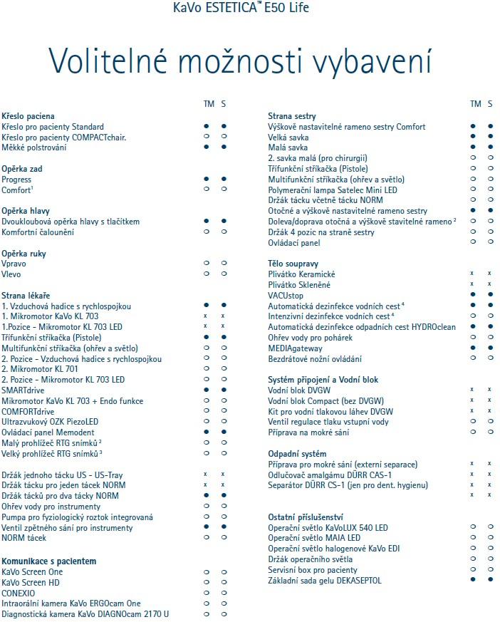 Volitelné možnosti vybavení Kavo estetica e50 life